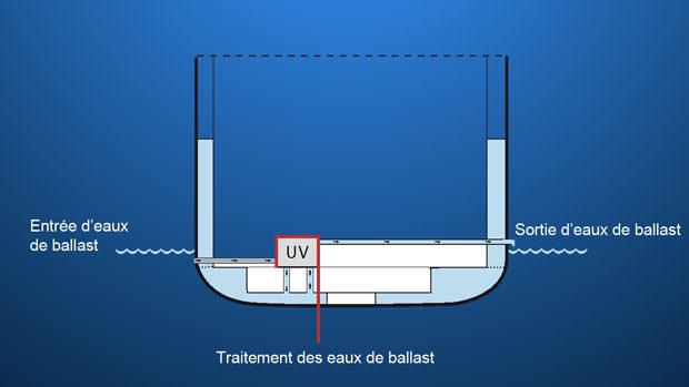Connaitre la mer et les navires - chroniques et actu 2015-environment-ballast-fr